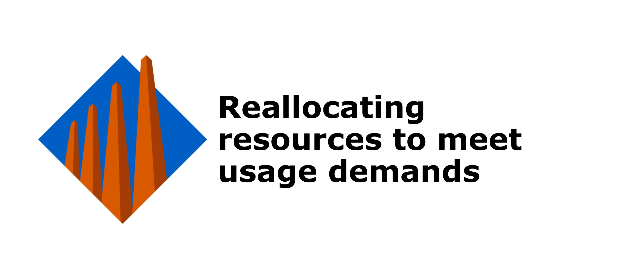 Reallocating resources to meet usage demands
