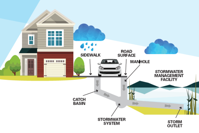 Stormwater system